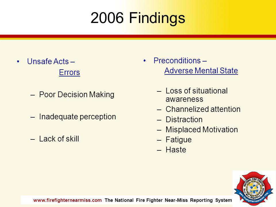 2006 Findings Unsafe Acts – Errors Poor Decision Making