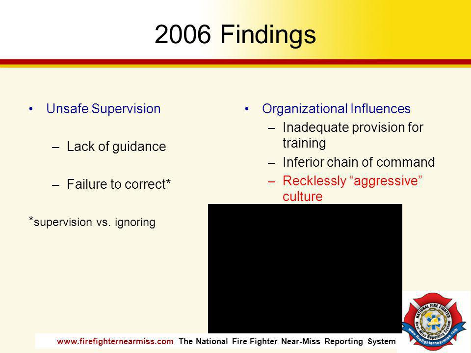 2006 Findings Unsafe Supervision Lack of guidance Failure to correct*