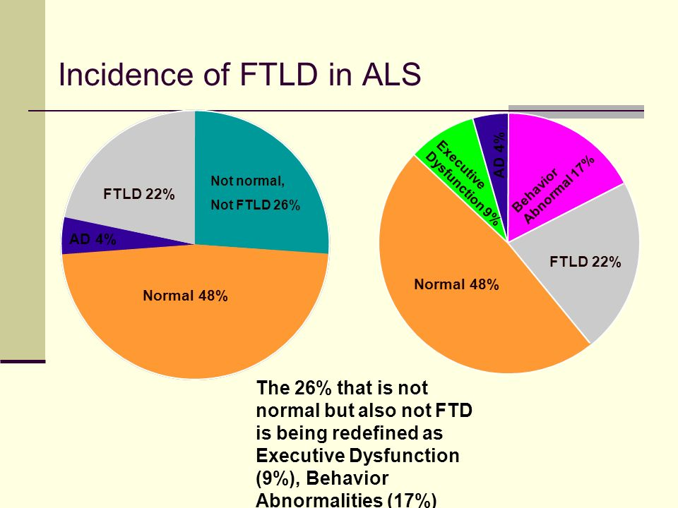 Incidence of FTLD in ALS