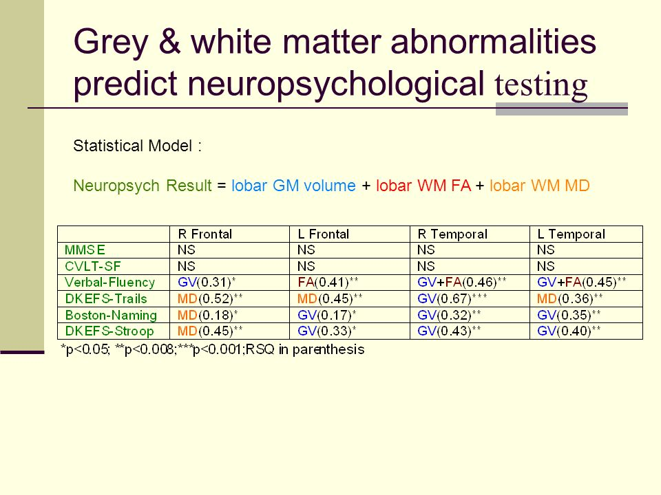 Grey & white matter abnormalities predict neuropsychological testing