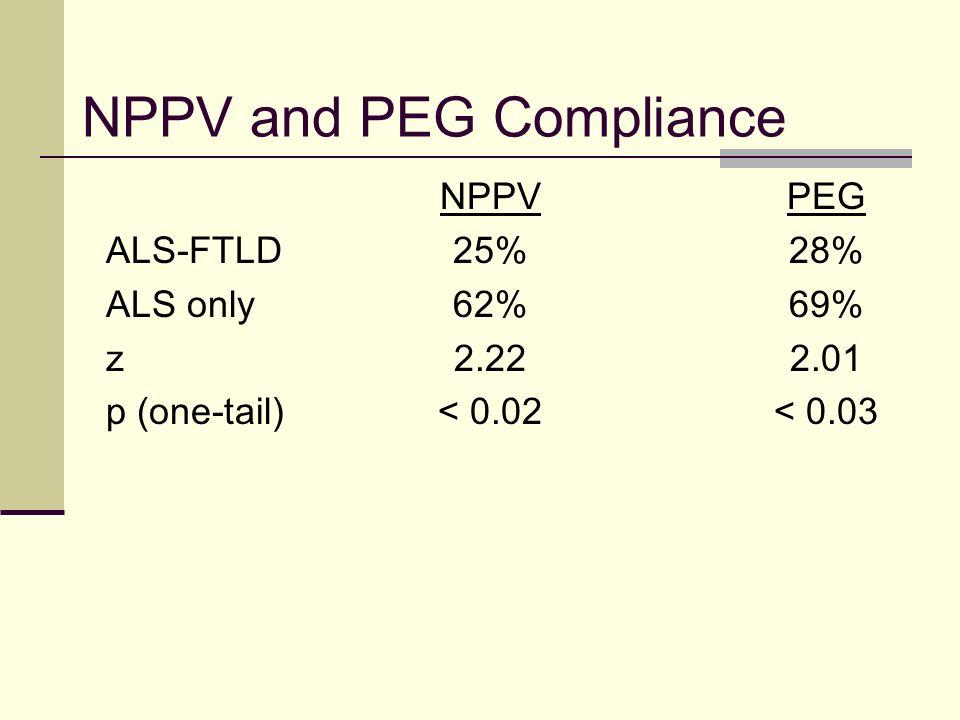 NPPV and PEG Compliance