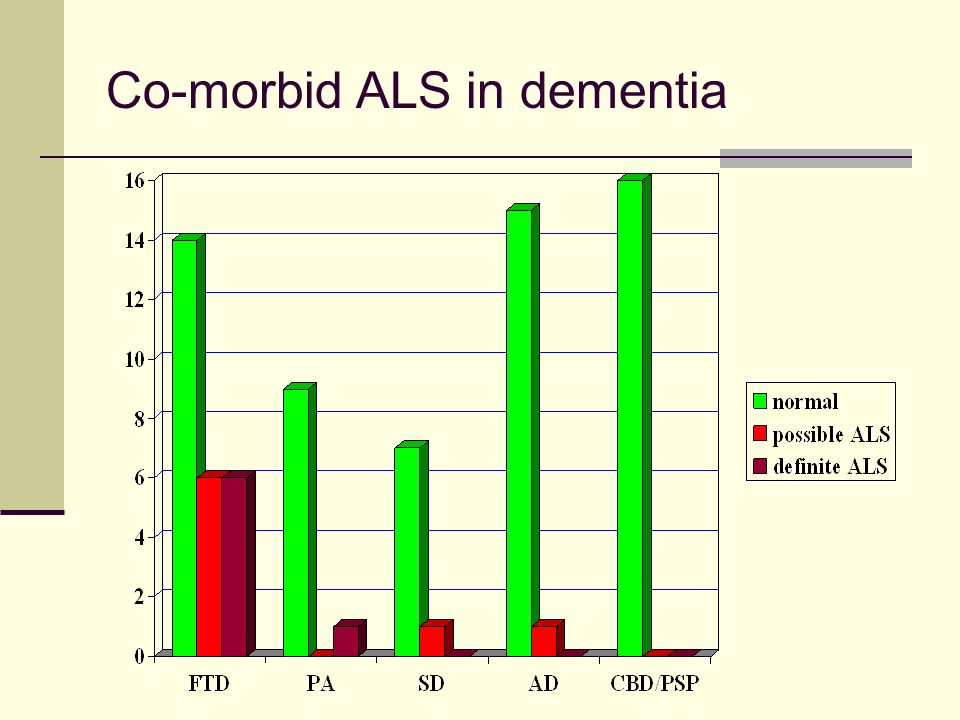 Co-morbid ALS in dementia