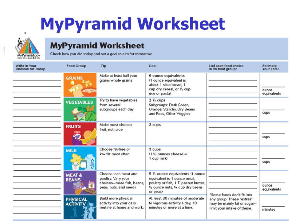 MyPyramid Food Guidance System ppt video online download – Mypyramid Worksheet