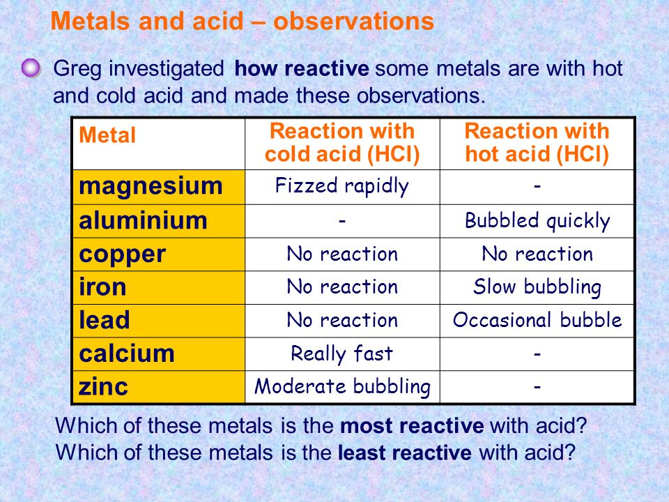 reactivity of metals with water and acid essay The activity series of metals is an empirical tool used to predict the reactivity of metals with water and acids in replacement reactions.