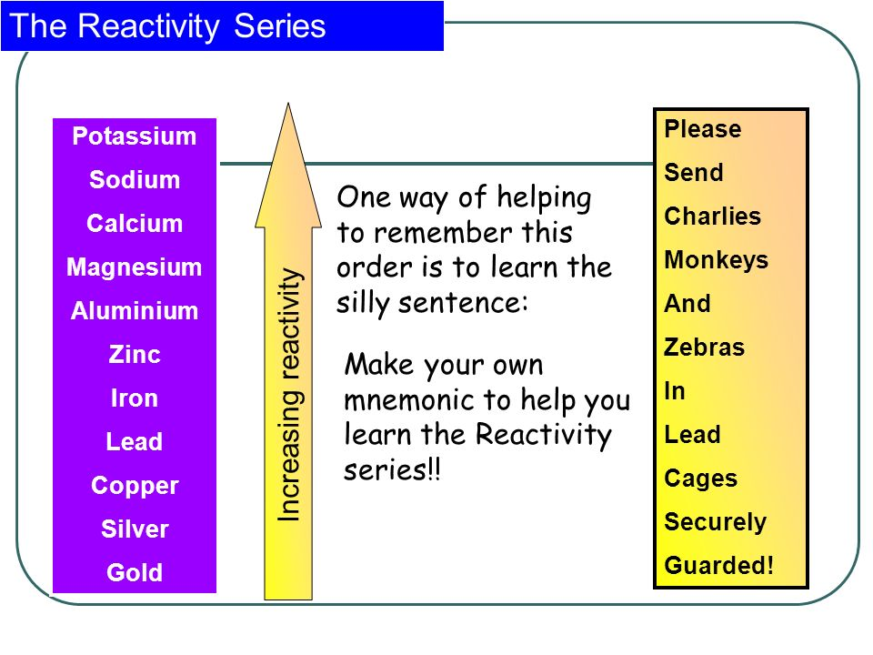 Is there an easy way to learn electrochemical series?