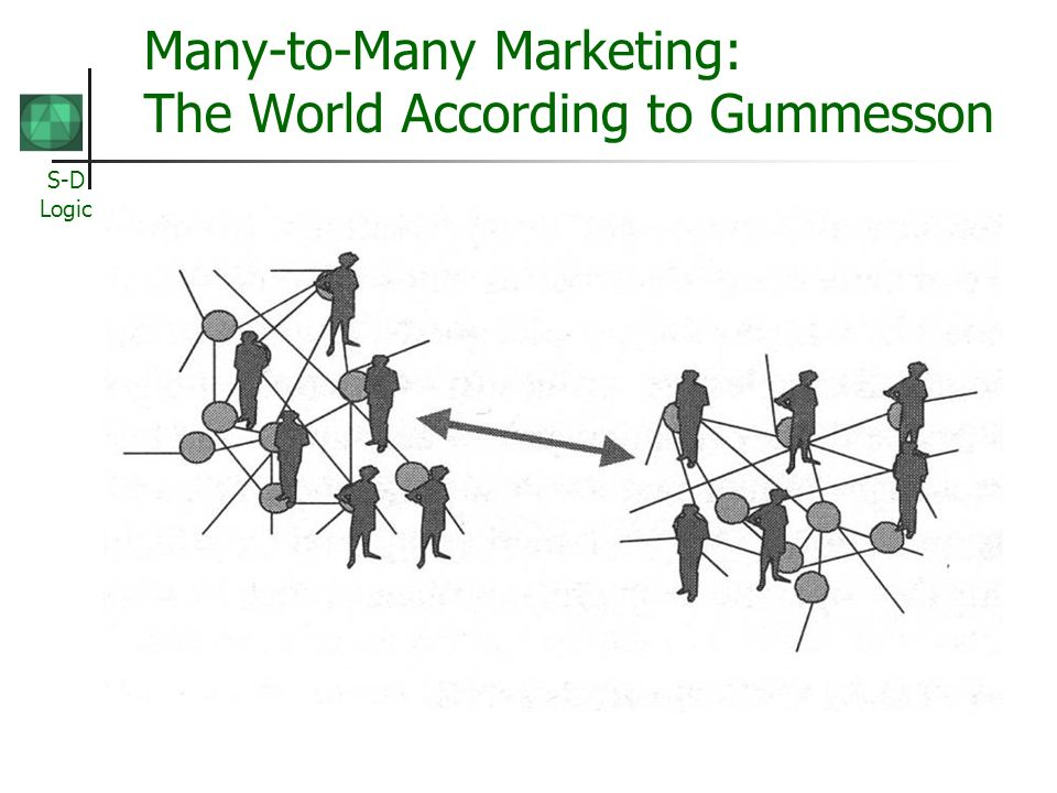 Many-to-Many Marketing: The World According to Gummesson