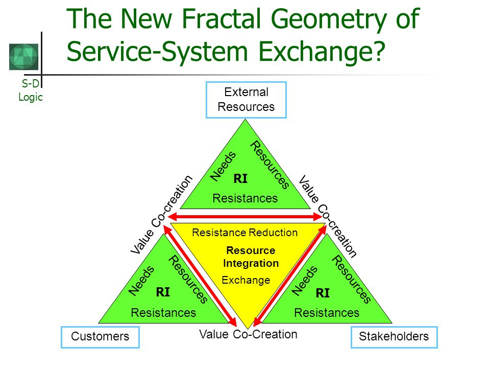 The New Fractal Geometry of Service-System Exchange