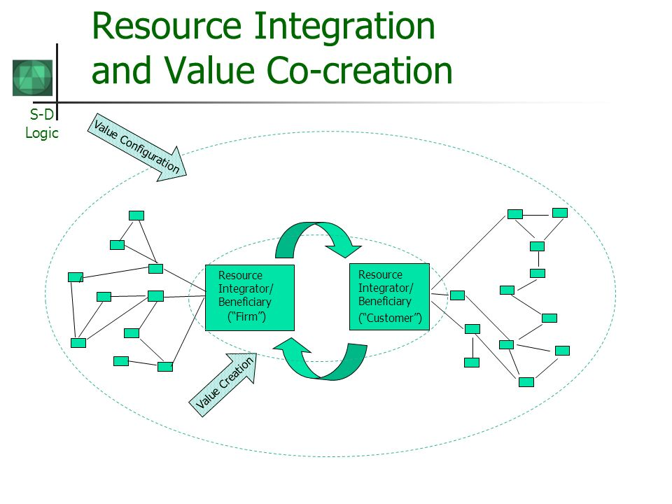 Resource Integration and Value Co-creation