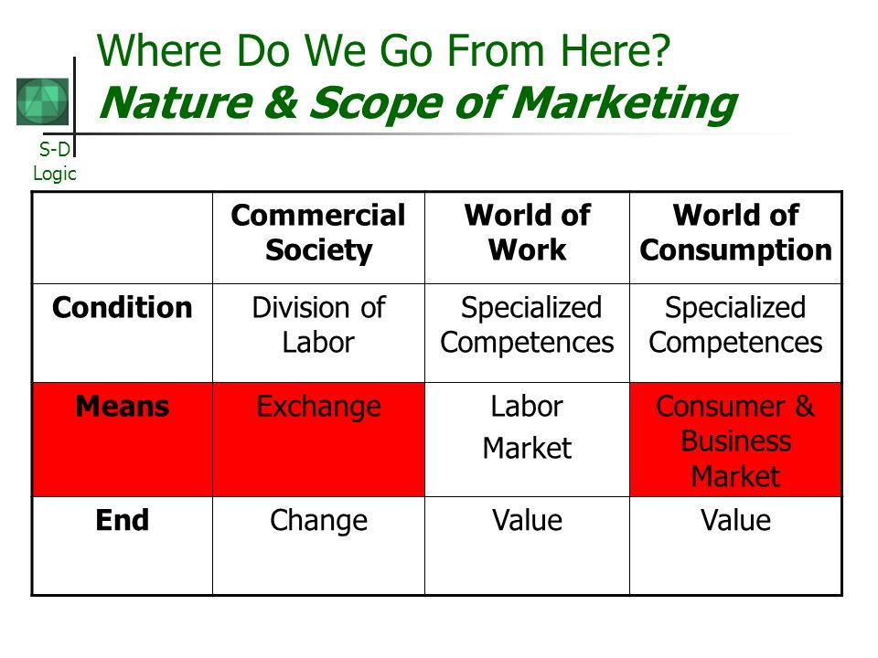 Where Do We Go From Here Nature & Scope of Marketing