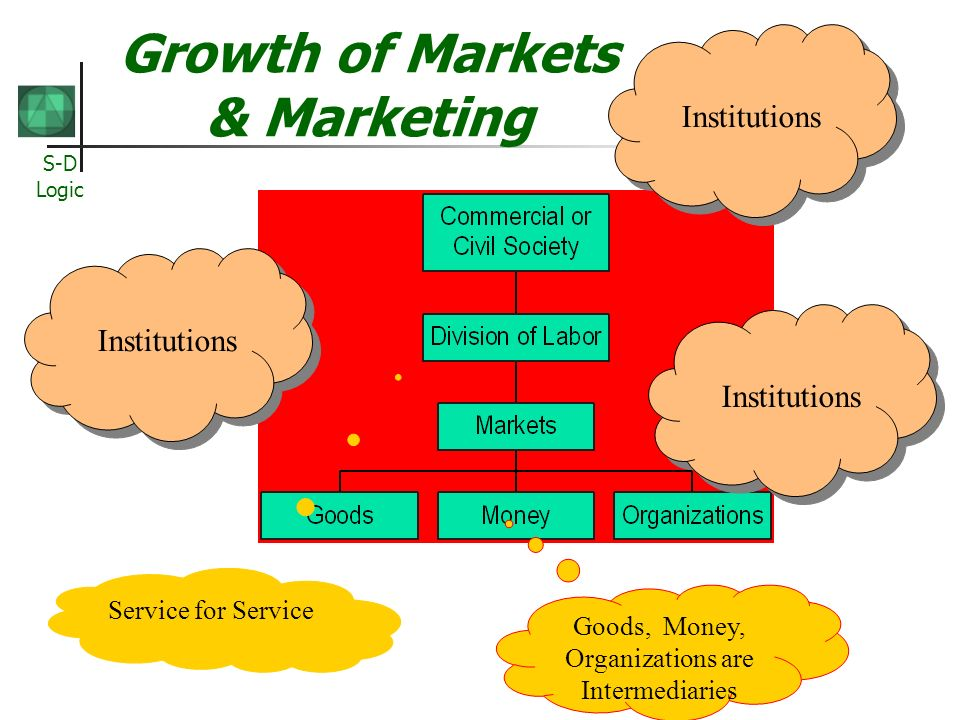 Growth of Markets & Marketing