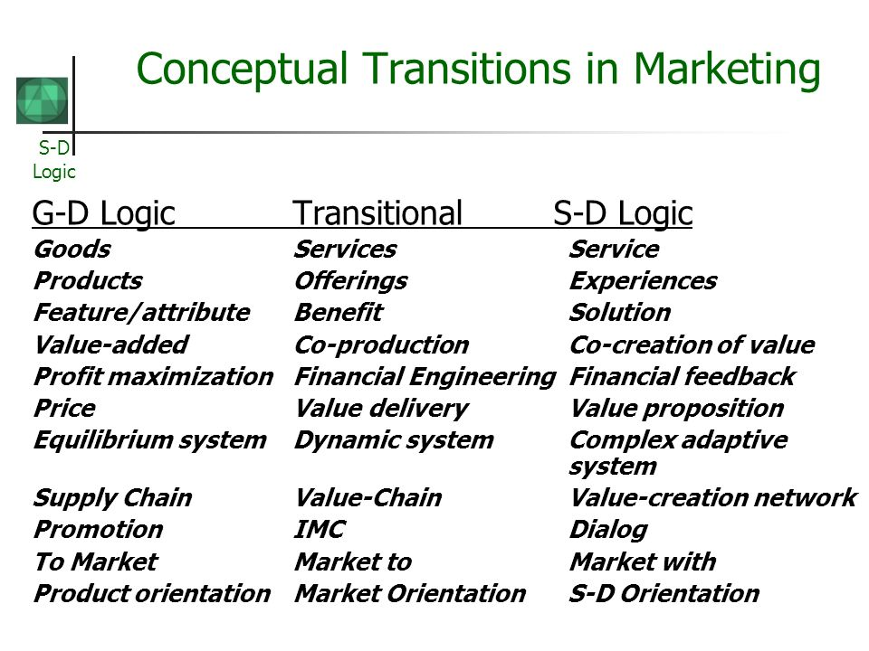 Conceptual Transitions in Marketing