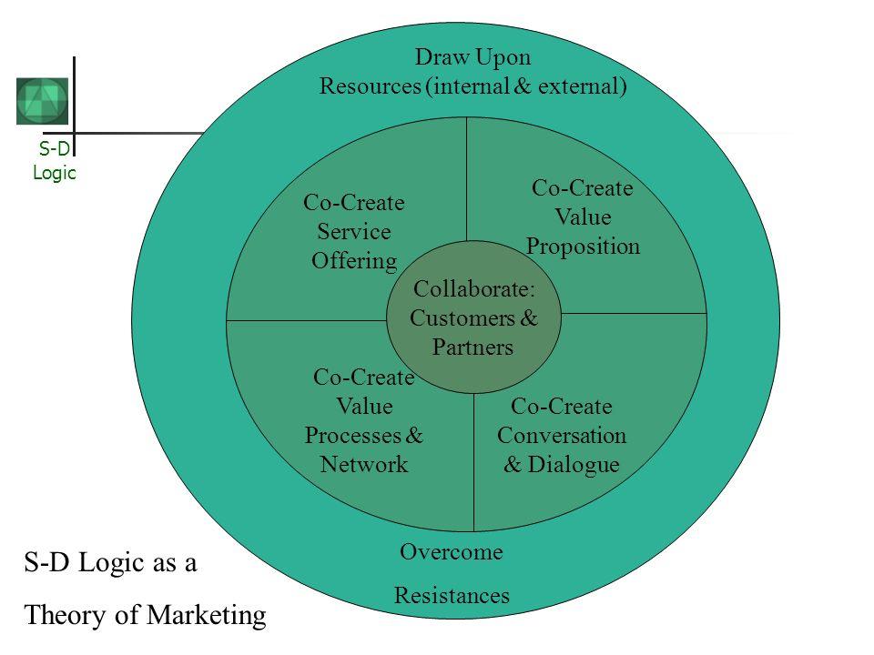 Resources (internal & external)