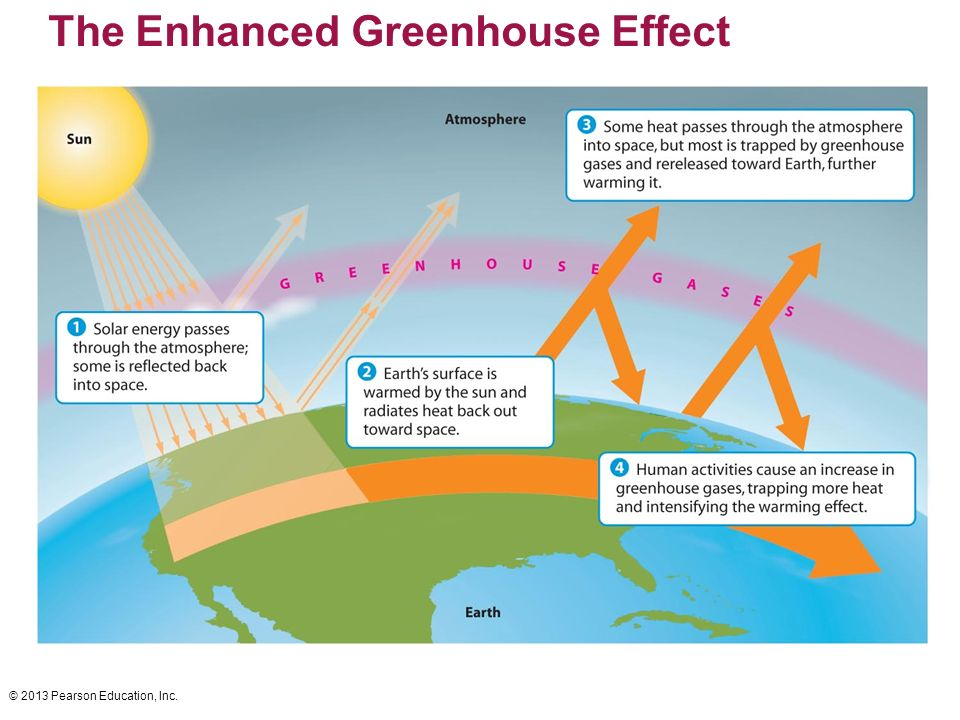 28 enhanced greenhouse enhanced greenhouse promoting environmental health ppt ccuart Image collections