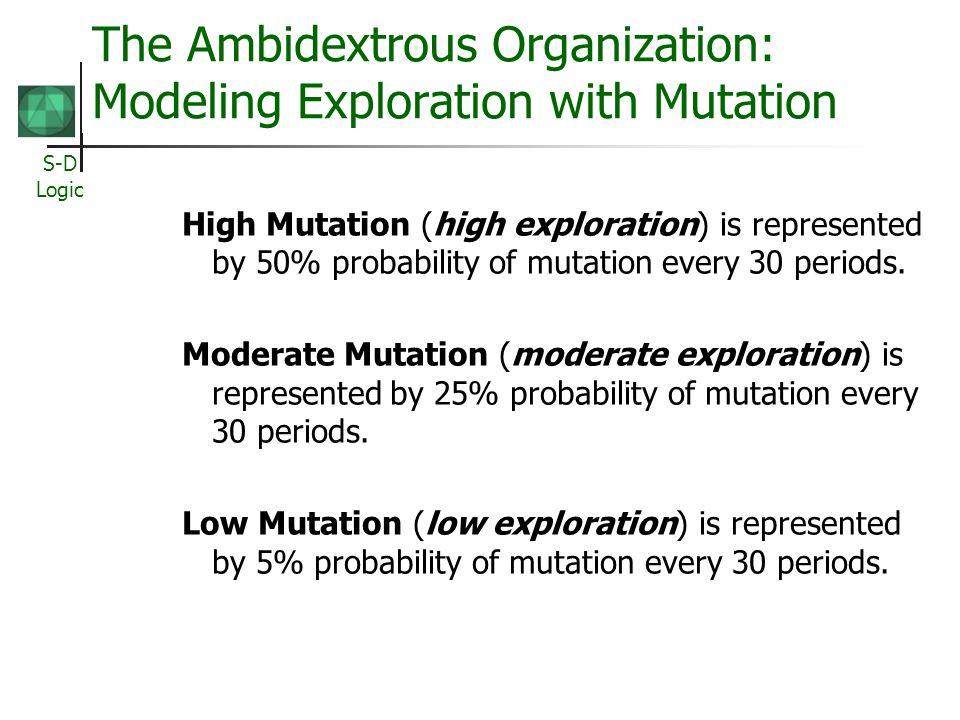 The Ambidextrous Organization: Modeling Exploration with Mutation
