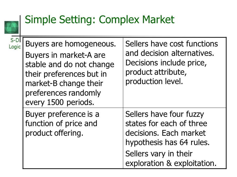 Simple Setting: Complex Market