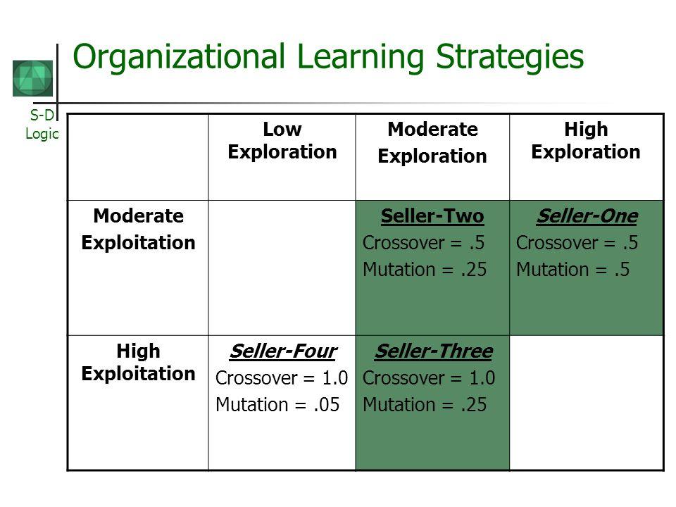 Organizational Learning Strategies