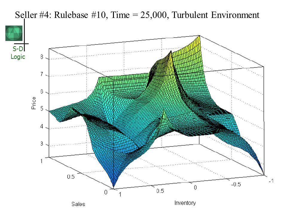Seller #4: Rulebase #10, Time = 25,000, Turbulent Environment