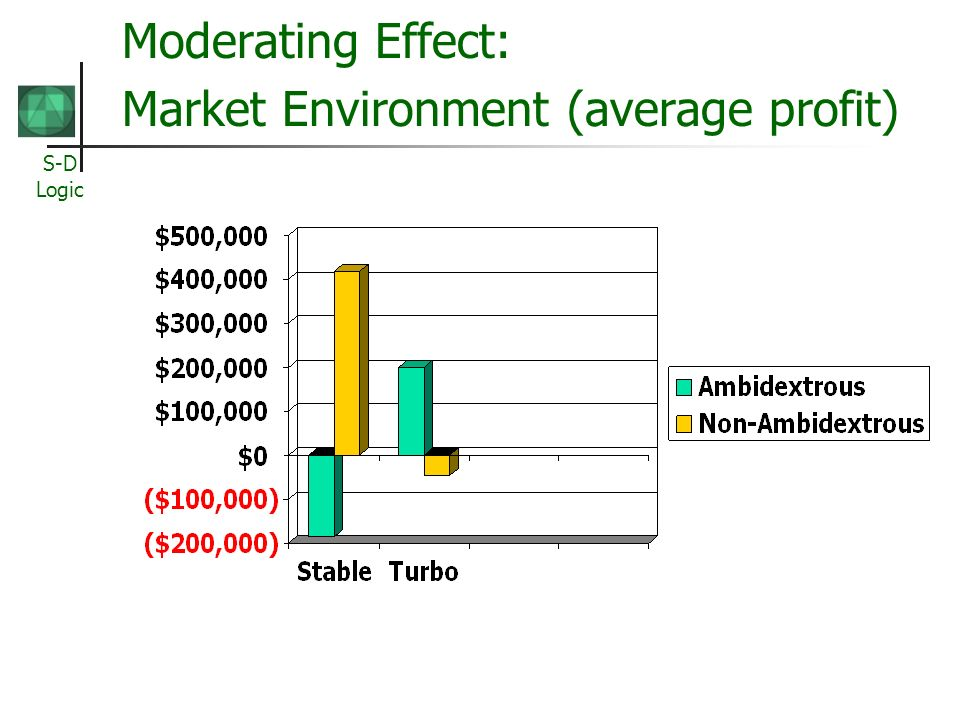 Moderating Effect: Market Environment (average profit)