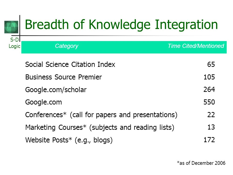 Breadth of Knowledge Integration