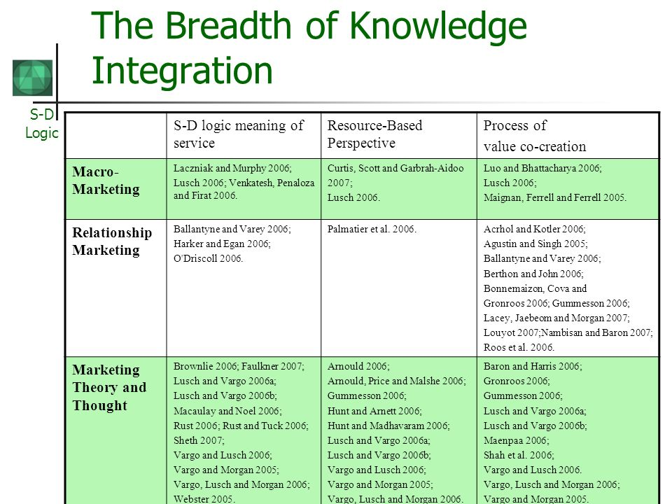 The Breadth of Knowledge Integration