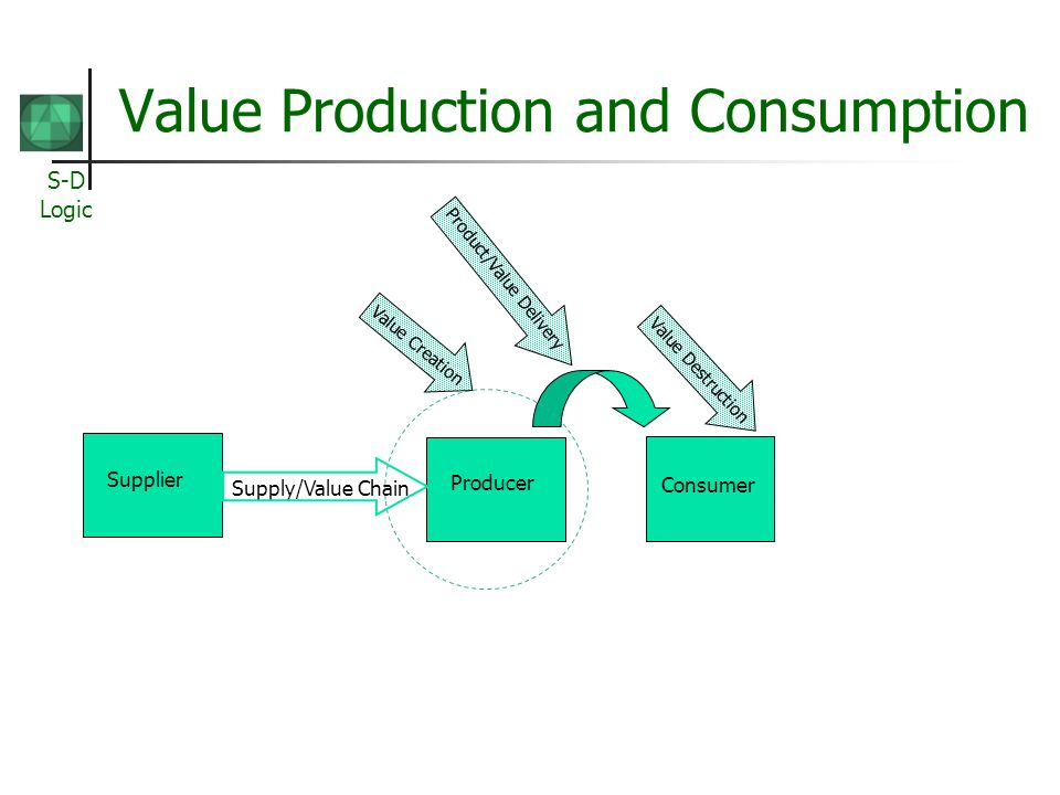 Value Production and Consumption