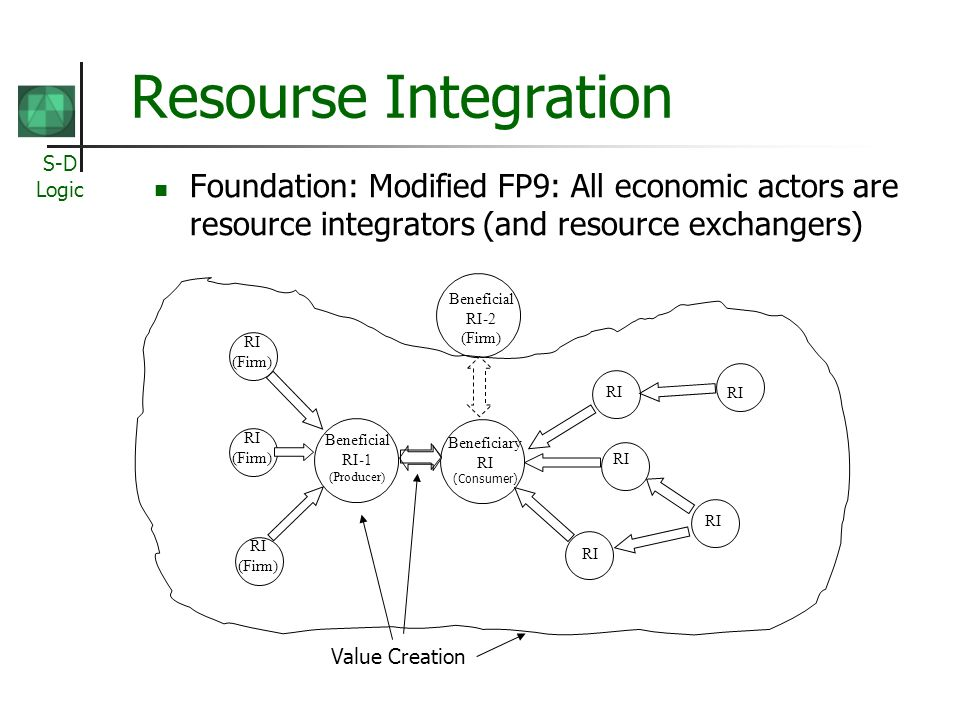 Resourse Integration Foundation: Modified FP9: All economic actors are resource integrators (and resource exchangers)