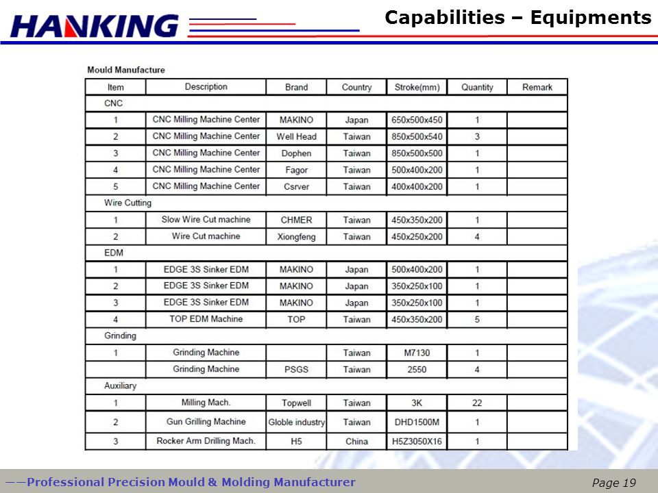Capabilities – Equipments