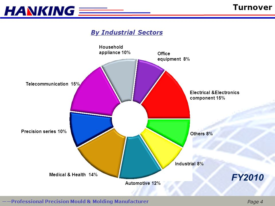 FY2010 Turnover By Industrial Sectors Household appliance 10%
