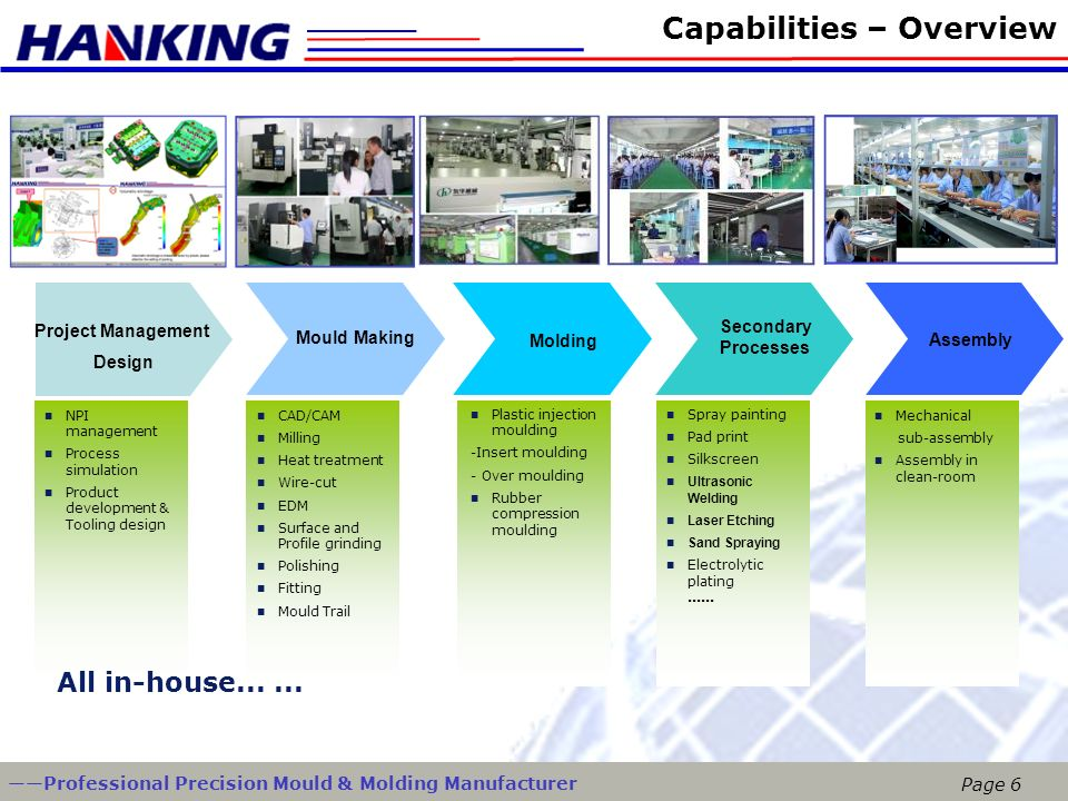 Capabilities – Overview