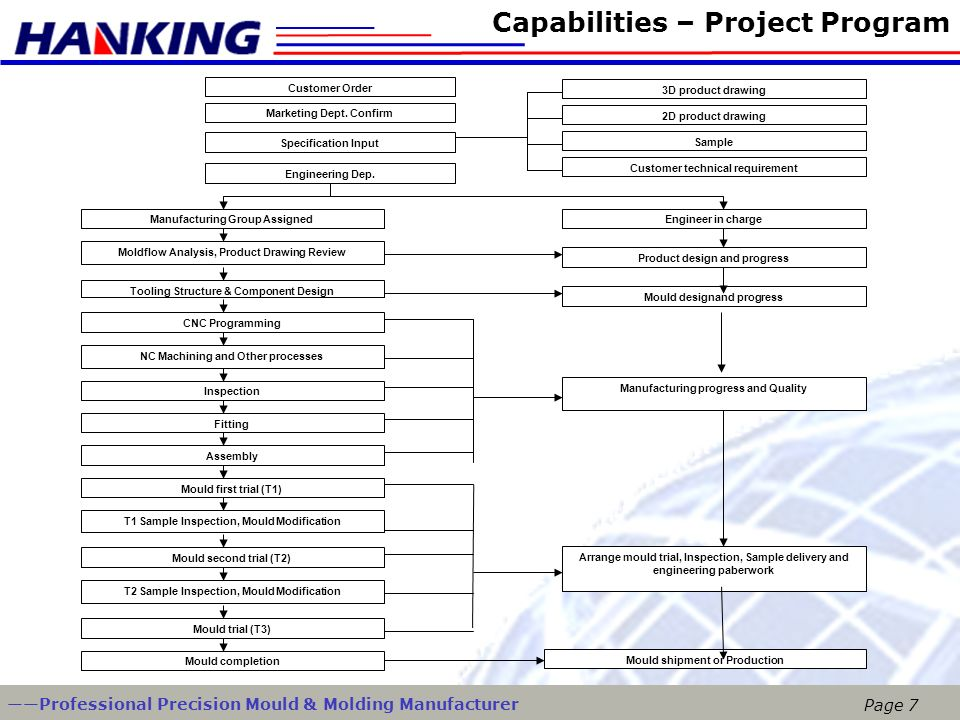 Capabilities – Project Program