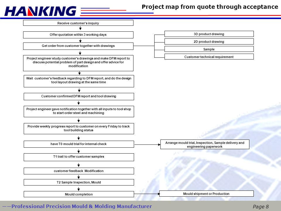 Project map from quote through acceptance