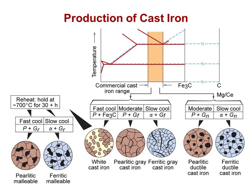 Chapter 11 metal alloys applications and processing ppt video 24 production of cast iron ccuart Gallery