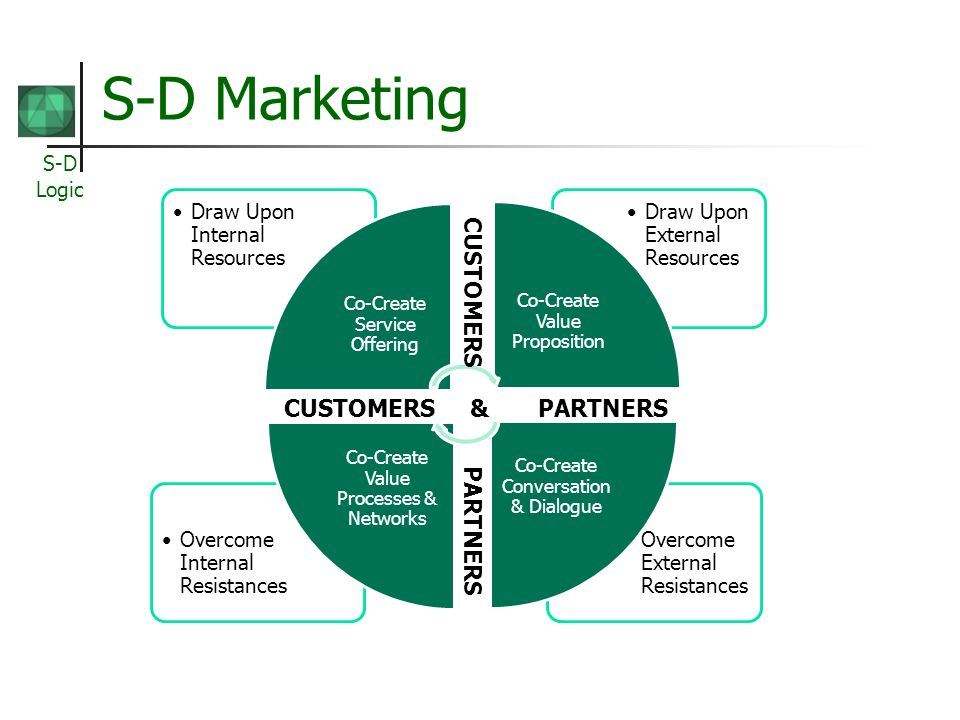 S-D Marketing CUSTOMERS PARTNERS CUSTOMERS & PARTNERS