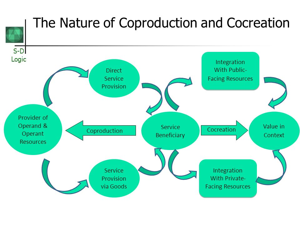 The Nature of Coproduction and Cocreation