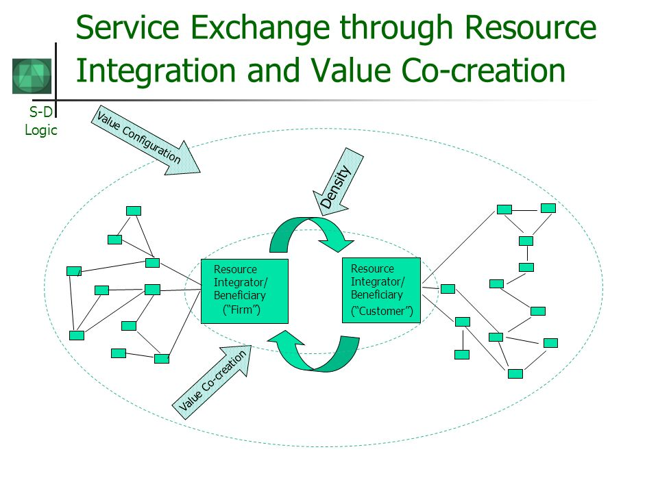 Service Exchange through Resource Integration and Value Co-creation
