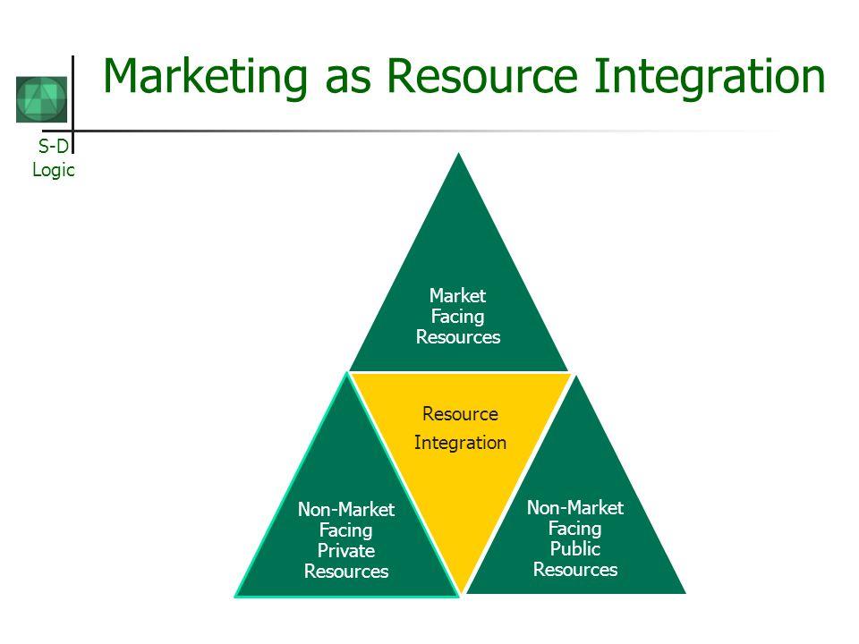 Marketing as Resource Integration