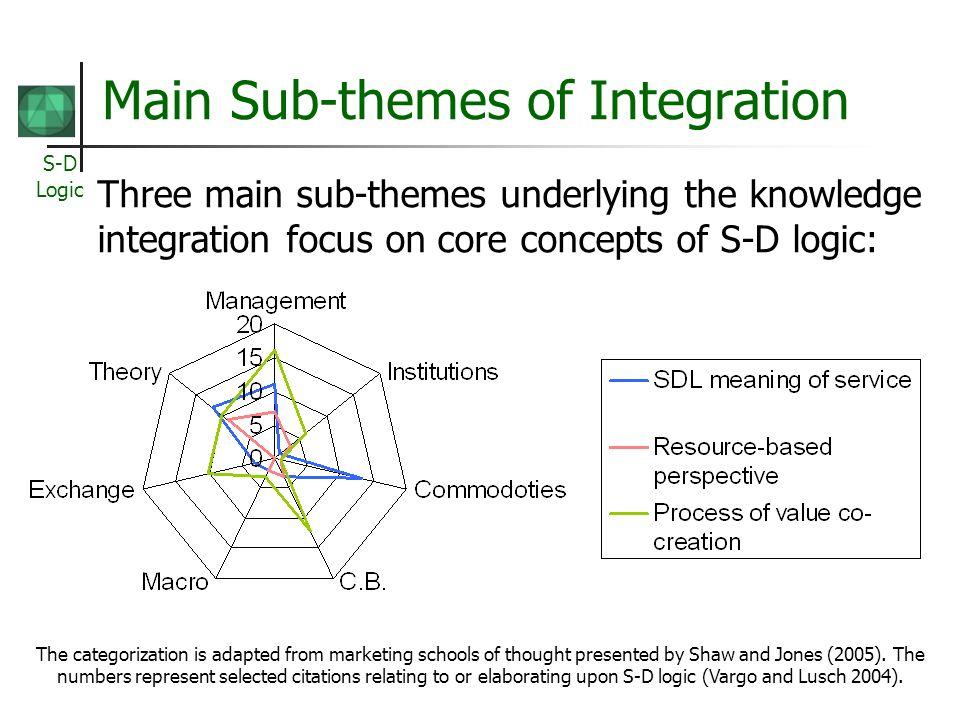 Main Sub-themes of Integration