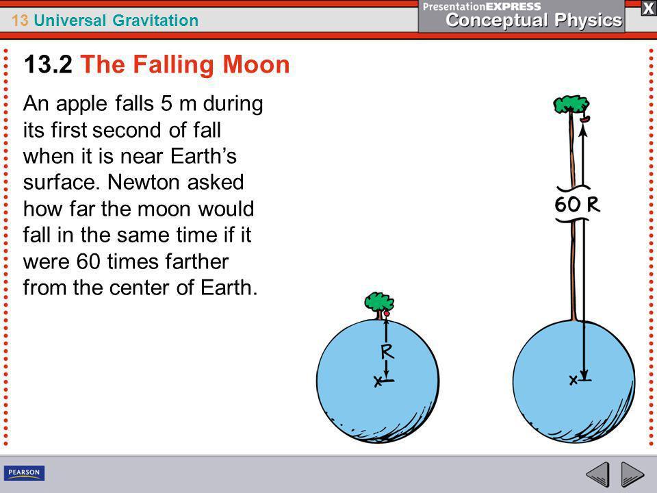 13.2 The Falling Moon
