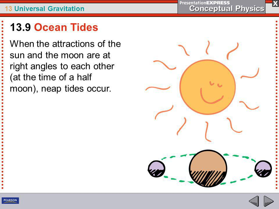 13.9 Ocean Tides When the attractions of the sun and the moon are at right angles to each other (at the time of a half moon), neap tides occur.