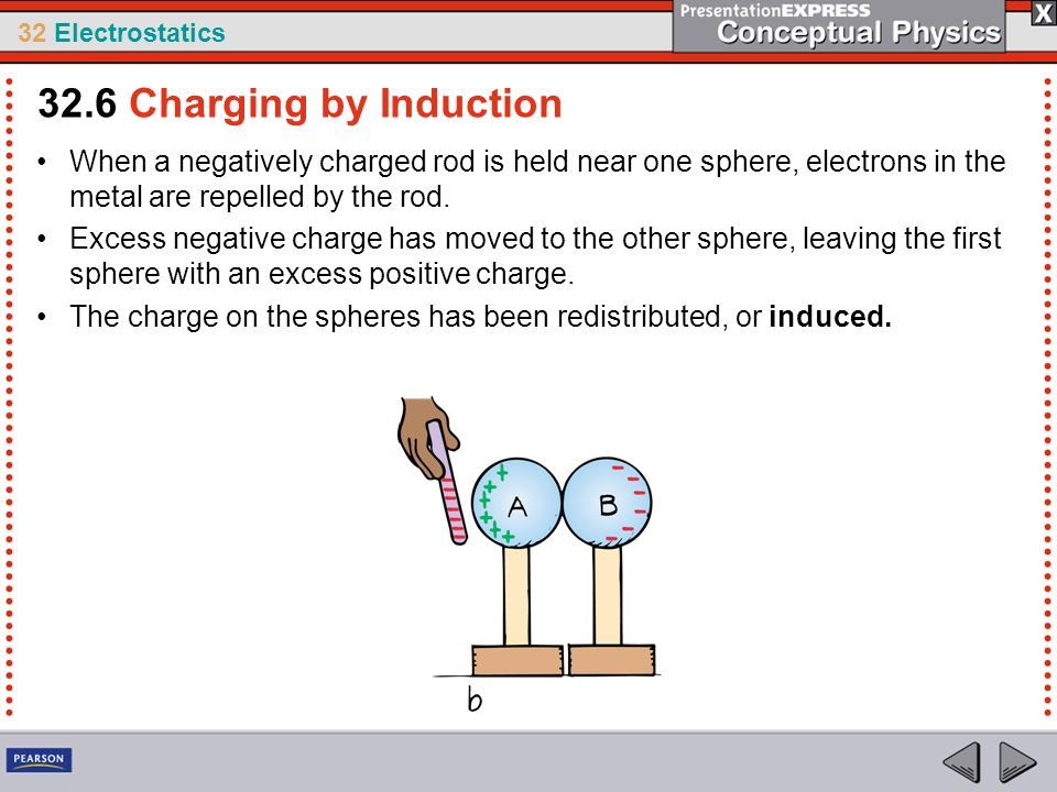 32.6 Charging by Induction When a negatively charged rod is held near one sphere, electrons in the metal are repelled by the rod.