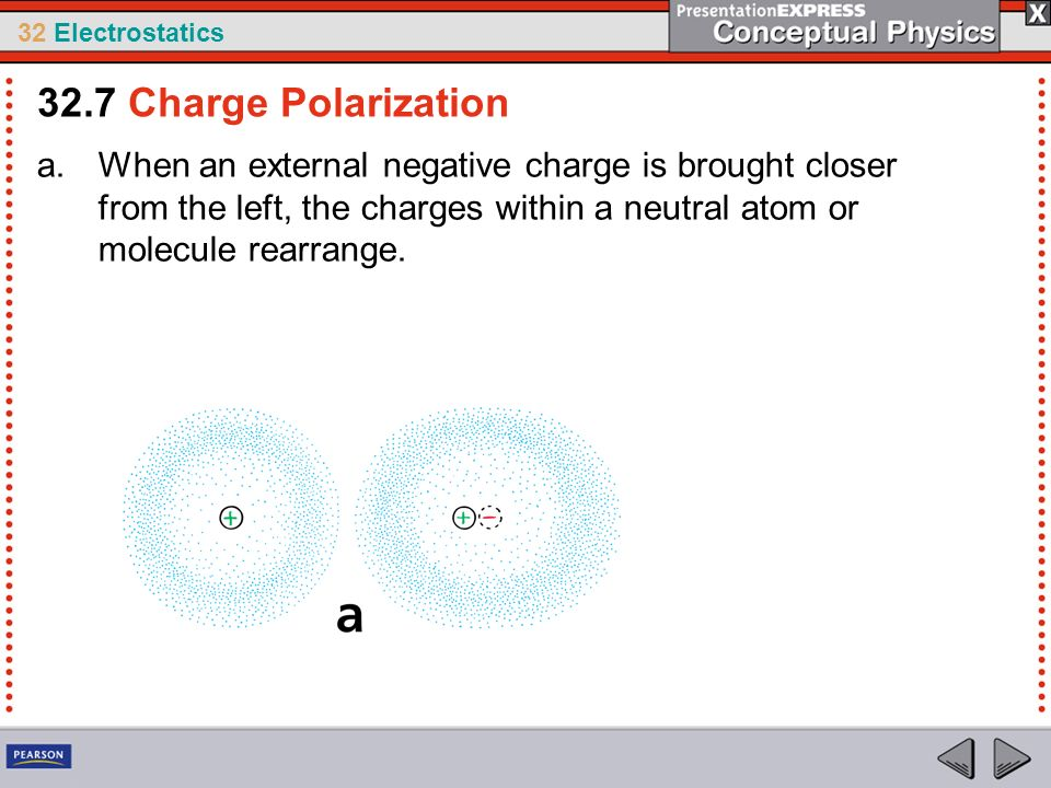 32.7 Charge Polarization When an external negative charge is brought closer from the left, the charges within a neutral atom or molecule rearrange.