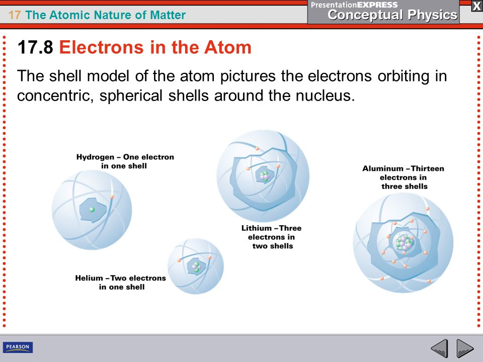 17.8 Electrons in the Atom The shell model of the atom pictures the electrons orbiting in concentric, spherical shells around the nucleus.