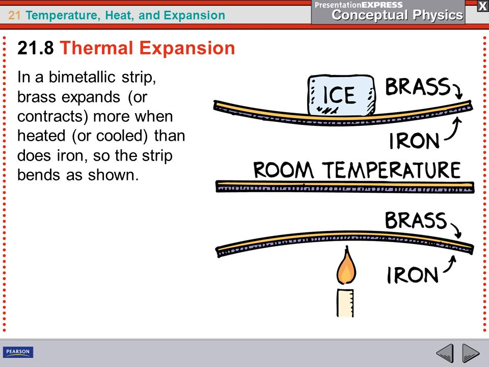 21.8 Thermal Expansion In a bimetallic strip, brass expands (or contracts) more when heated (or cooled) than does iron, so the strip bends as shown.
