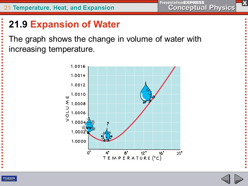 21.9 Expansion of Water The graph shows the change in volume of water with increasing temperature.