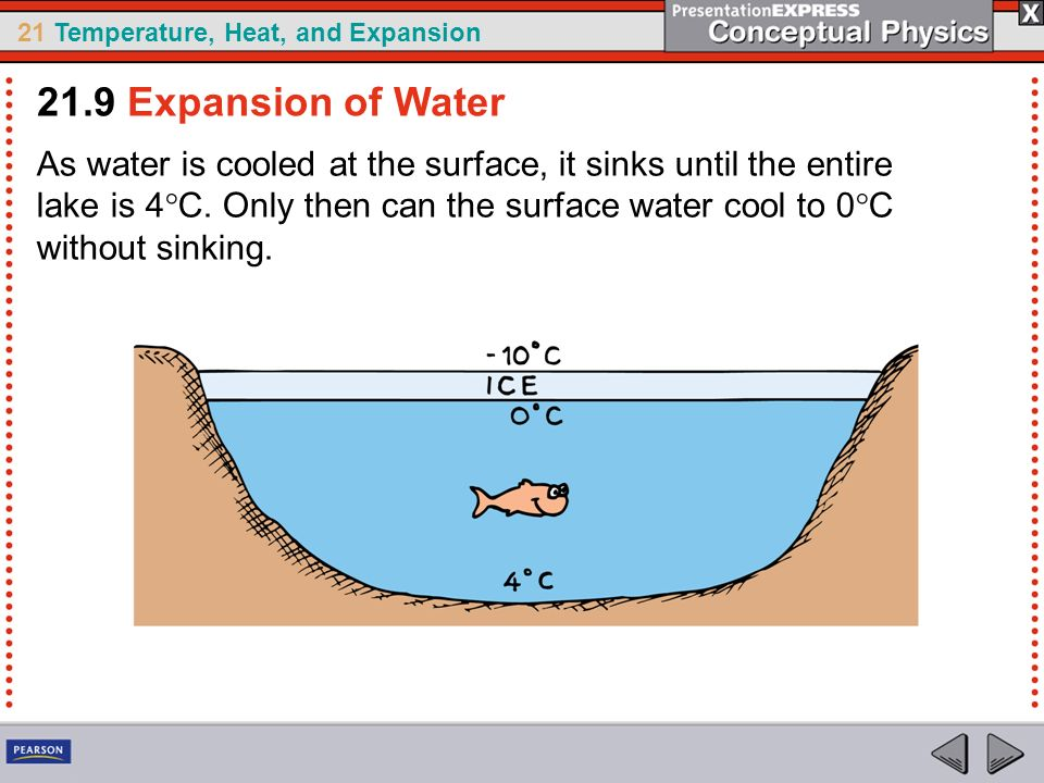 21.9 Expansion of Water