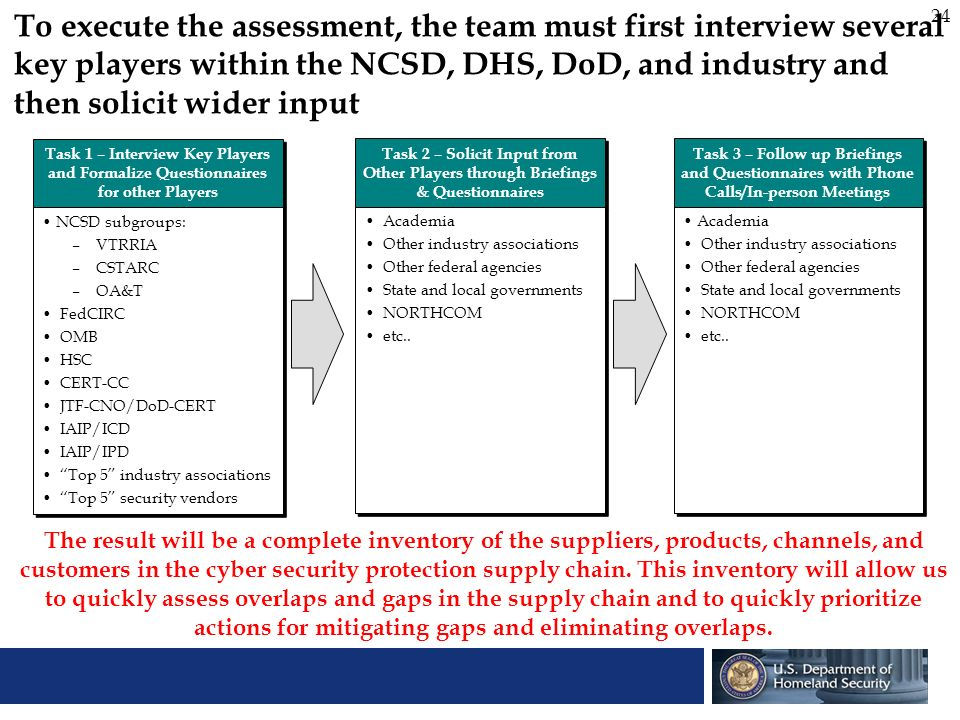 To execute the assessment, the team must first interview several key players within the NCSD, DHS, DoD, and industry and then solicit wider input