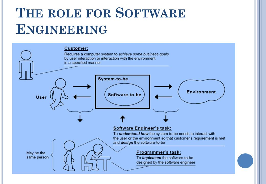 10 the role for software engineering - Responsibilities Of A Software Engineer