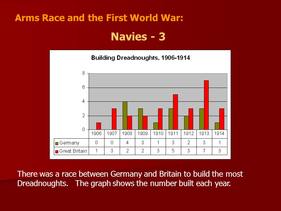 Navies - 3 Arms Race and the First World War: