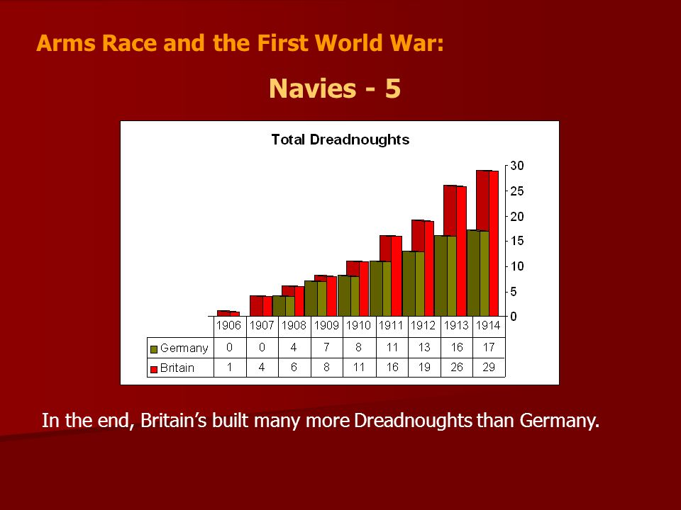 Navies - 5 Arms Race and the First World War: