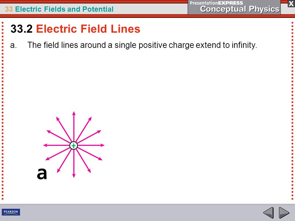 33.2 Electric Field Lines The field lines around a single positive charge extend to infinity.